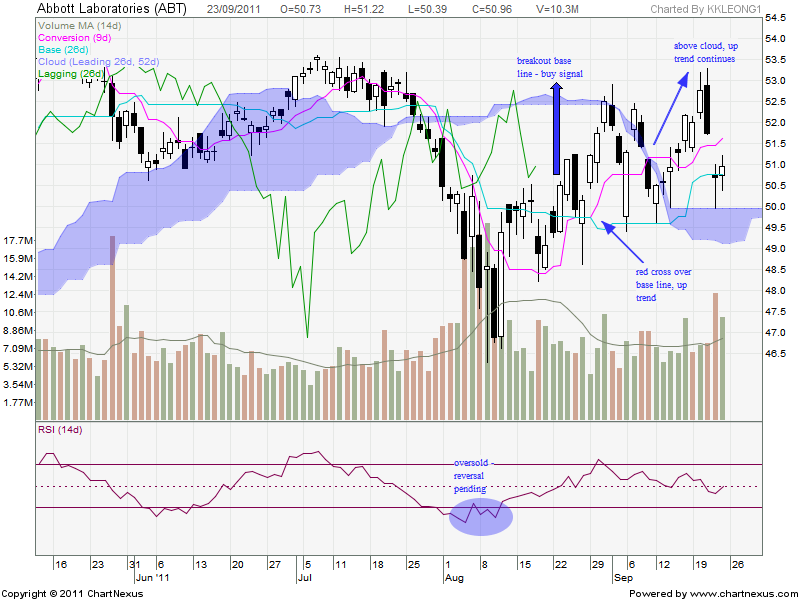 From the chart above there is an oversold situation way back in early august see purple circle inside rsi sure enough price closed base line also option trader technic ichimoku cloud rh trendtrader kkspot