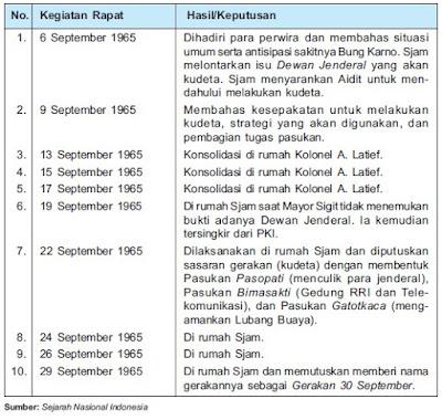 Peristiwa Pemberontakan G 30 S/PKI