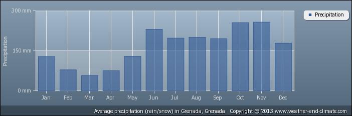 Precipitation And Temperature Grenada