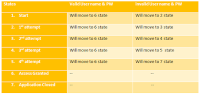 State table for software testing
