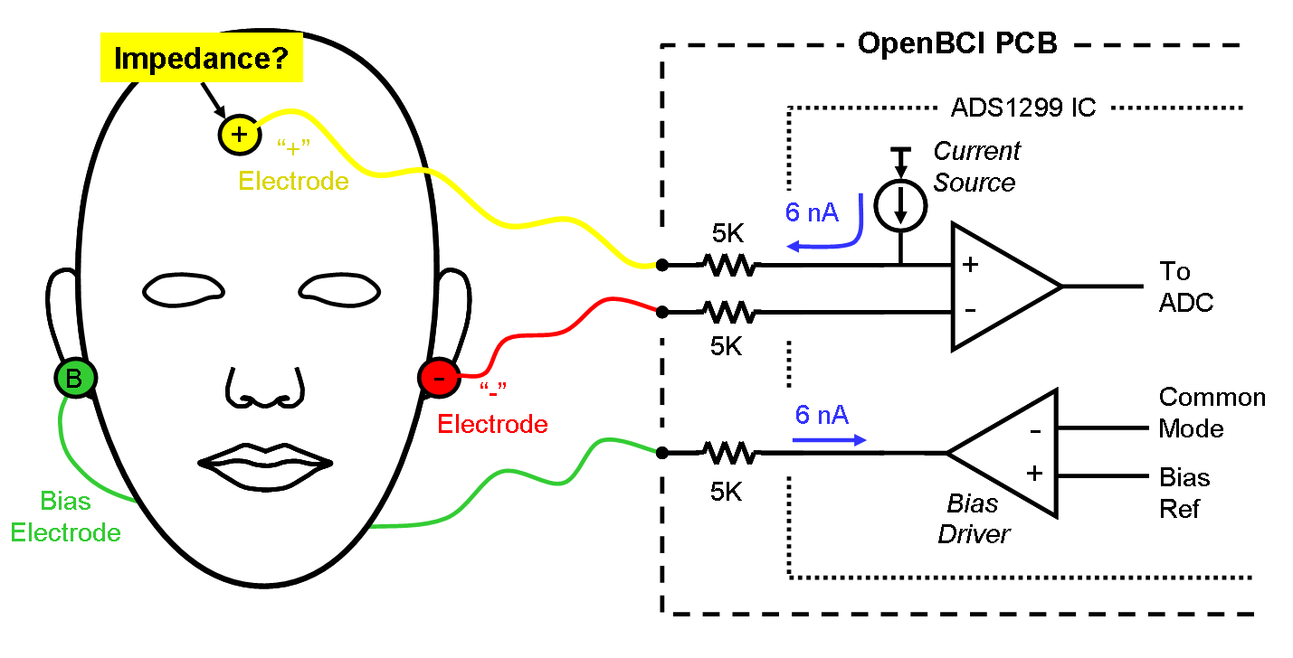 Eeg Hacker Openbci Measuring Electrode Impedance Once The Bias Is Set This Circuit Will Supply A Constant Current To Using Ads1299s Lead Off 6na Source