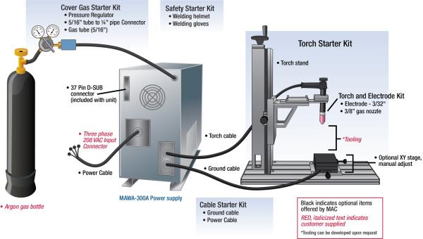 Diagram Mig Welding Torch Diagram Full Version Hd Quality Torch Diagram Myfavguide Primacasa Immobiliare It