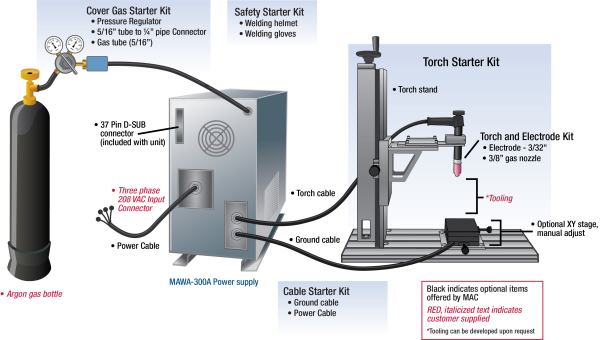 isometric pipe diagram what is tig welding : principle, working, equipment's ... tig welding pipe diagram