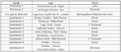Biografi Kunto Aji Indonesia Idol