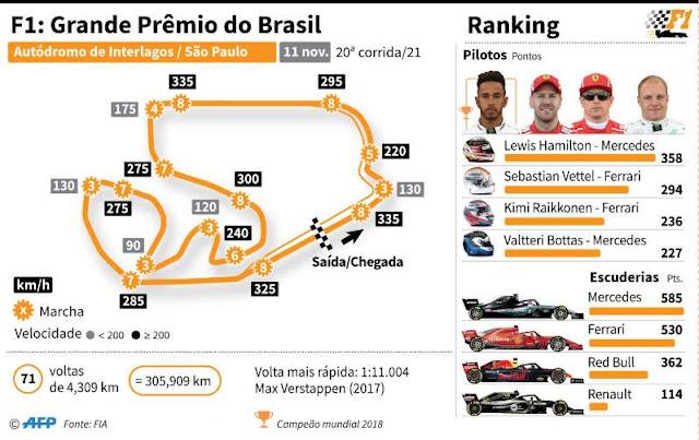 F1 Grande Prêmio Brasil 2018 BBPrXyy