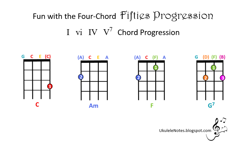 Jeris Youkulele Notes Four Chord Fun With The Fifties Progression