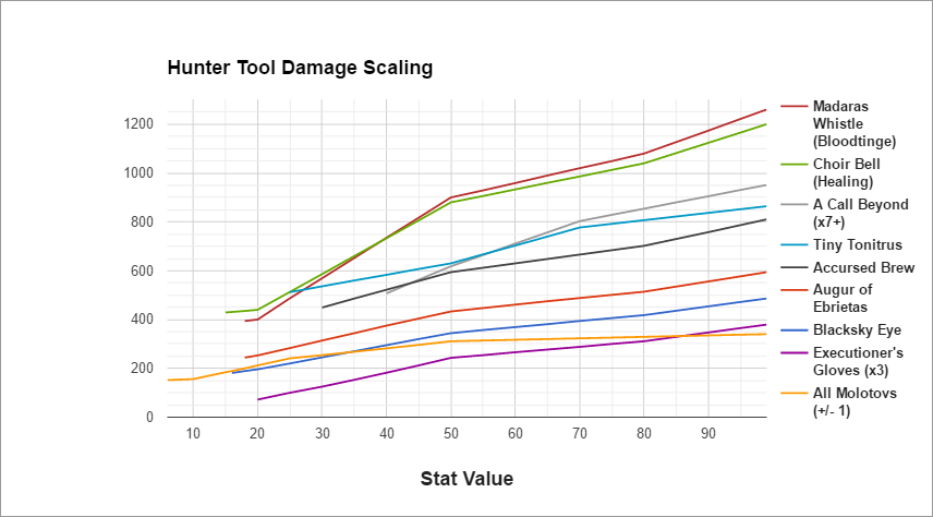 Old Hunters Updated Tool Scaling