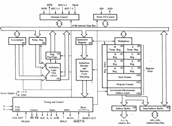 functional block diagram of 8086 microprocessor av cable wiring circuit 8085 manual e books infotech microprocessorfunctional