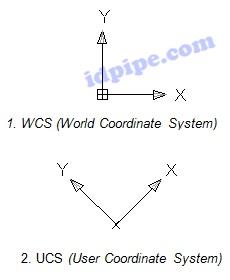 Sistem Koodrinat UCS dan WCS Autocad