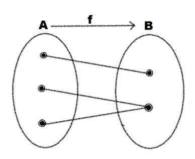 Rangkuman fungsi dan relasi mathematic man fungsi satu satu injektif ccuart Image collections