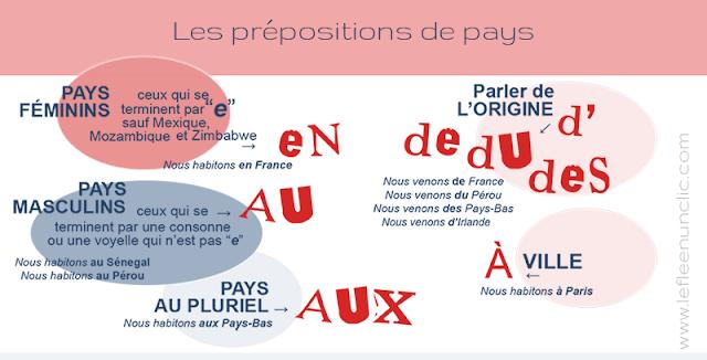 Przyimki występujące z miastami i krajami - gramatyka 1 - Francuski przy kawie