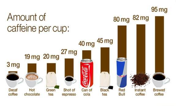 kafein dalam minuman harian