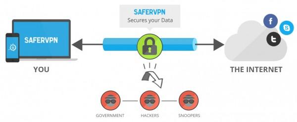 VPN premium gratis, daftar vpn SaferVPN gratis, vpn gratis SaferVPN
