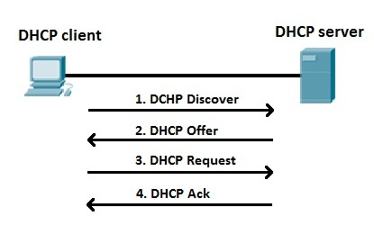 Pengertian DHCP dan Cara Kerjanya Lengkap