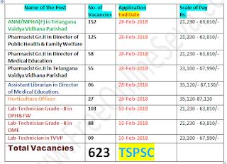 TSPSC 423 623 Vacancy