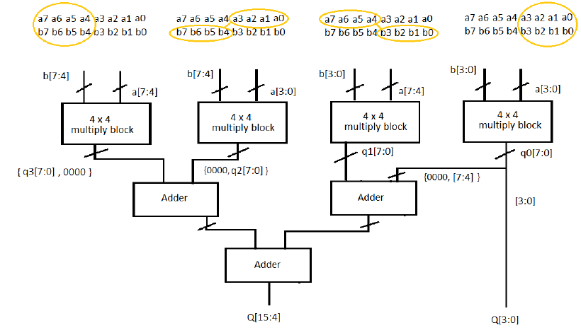 Booth multiplier and its applications implementation in vlsi design