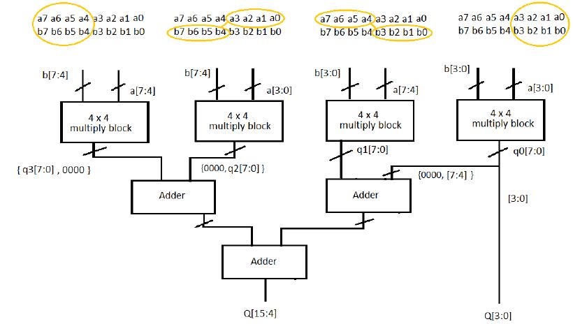 FPGA Implementation of Low Power Booth Multiplier Using Radix-4 Algorithm