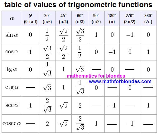 Mathematics For Blondes Trigonometric Table