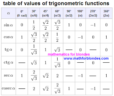 Table of values of trigonometric functions. Trigonometric table, chart is a sine, cosine, tangent, cotangent, secant, cosecant. Tabel trigonometric, tabelul trigonometric. Table of sin, cos, tg, tan, ctg, cot, sec, cosec, csc school table. Trigonometric table with roots and shots. Chart, table of values of trigonometric functions of corners 0, 30, 45, 60, 90, 180, 270 and 360 degrees, 0 pi, pi/6, pi/4, pi/3, pi/2, pi, 3pi/2, 2 pi. Mathematics For Blondes. Nikolaj Khyzhnjak.