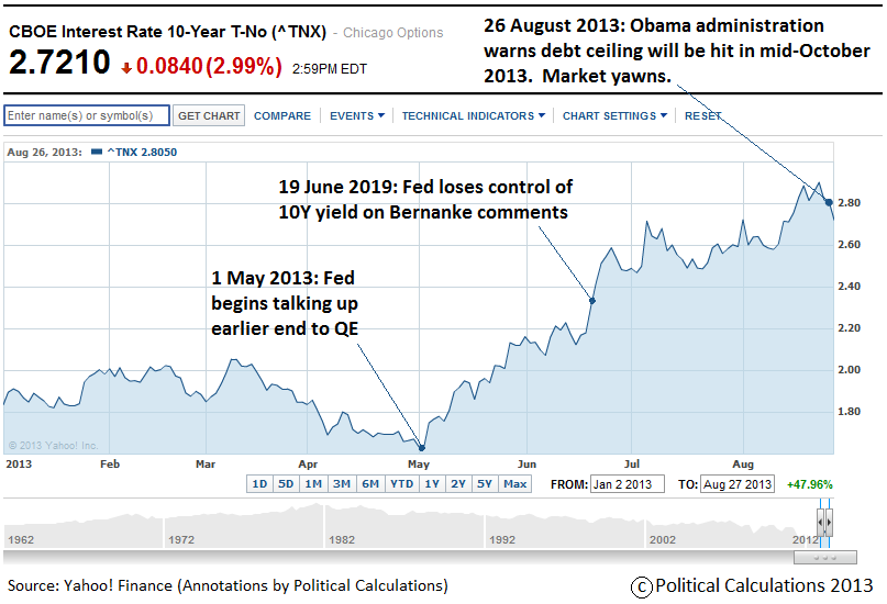 10-Year U.S. Treasury Yield, 2 January 2013 through 27 August 2013