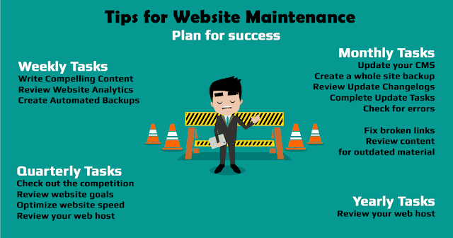 How To Do Website Maintenance - Tips and Tools