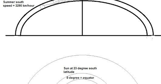 On a flat earth the sun has different speeds during a year