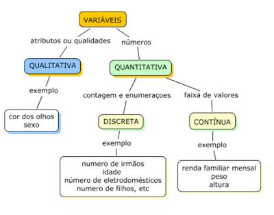 Resultado de imagem para estatistica variaveis qualitativas e quantitativas