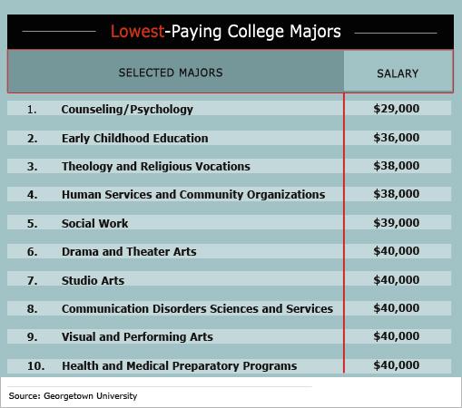 Early Childhood Education Salary