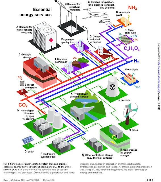 Conceptual integrated system diagram providing energy services without adding CO2 (Source: Steve Davis, et al, Science, 360, 29 June 2018)