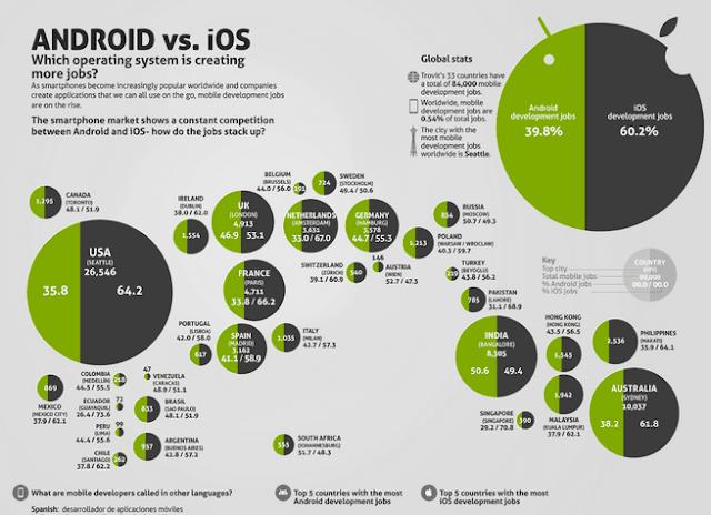 Dan angka ini juga menunjukan kalau lebih tinggi bila di banding pasar di Amerika Serikat, karena hanya sebesar 9% saja pengguna Android yang membelot ke sistem hp iOS.