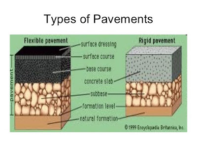 TYPES OF PAVEMENT PDF Free Download
