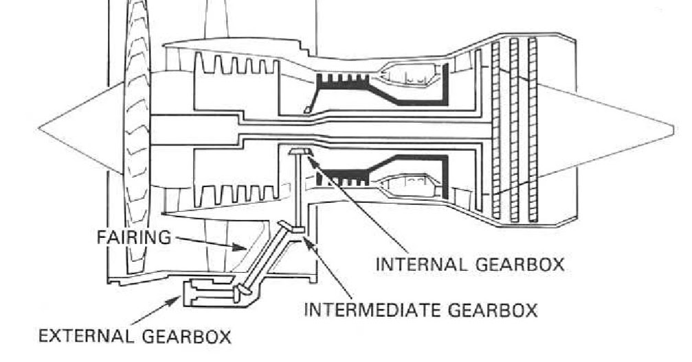 Gas turbine working with intake, compressor, combustur