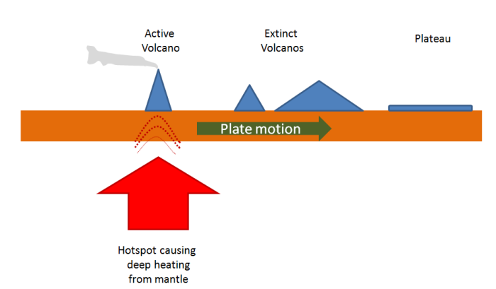 Stratovolcano Diagram With Labels Hotpoint Creda Cooker Wiring Hot Spot Volcano Diagram, Hot, Get Free Image About