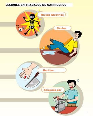 Lesiones en Carnicerías