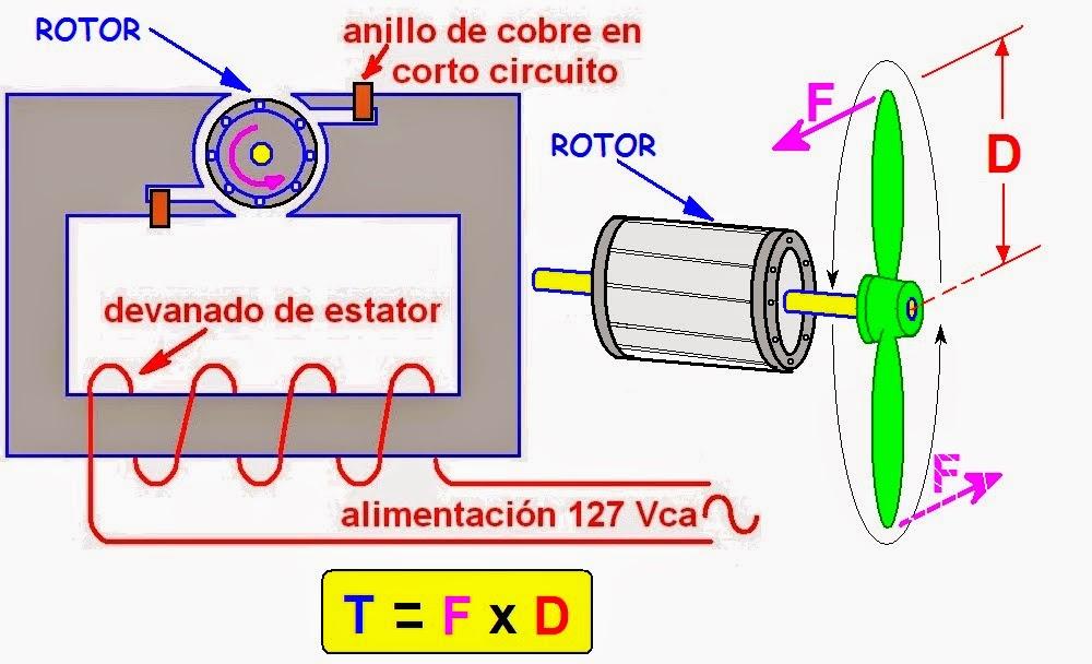 Resultado de imagen para torque y par motor