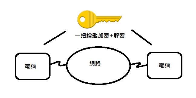 Linus Lee: Configuring File Encryption ( 內建檔案加密 )