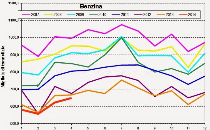 carbur2014apr+2 I consumi petroliferi italiani nel mese di Aprile, continua la picchiata,   3,3%, giù i carburanti