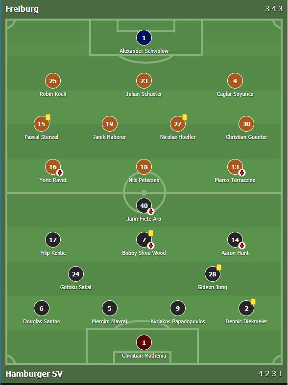แทงบอล บาคาร่า ไฮไลต์การแข่งขันฟุตบอล Freiburg Vs Hamburger SV