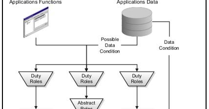 Madhappan N Oracle Document: Oracle Fusion Role-Based