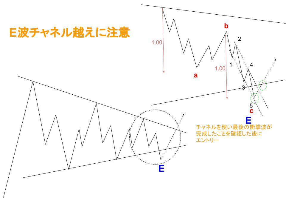E波チャネル越えイメージ