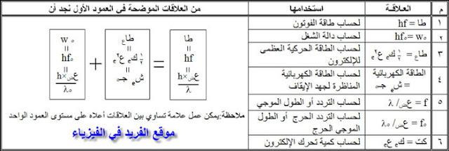 العلاقات أو القوانين المتعلقة بدرس الظاهرة الكهروضوئية