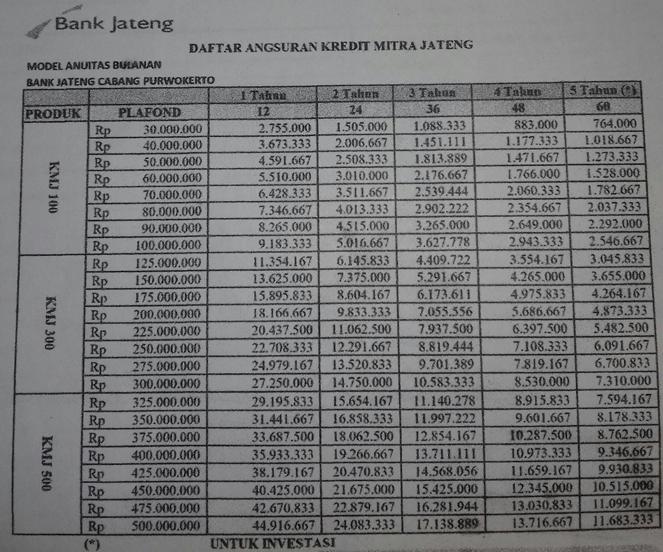 Daftar angsuran kredit