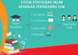 pengertian sistem pendidikan di indonesia