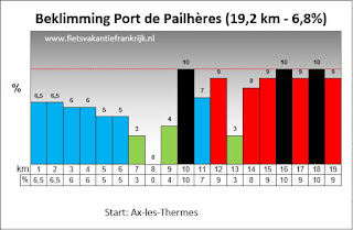 Beklimming Port de Pailhères