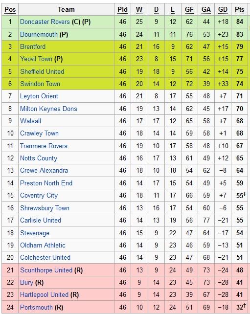 League 1 table last season for League 3 table