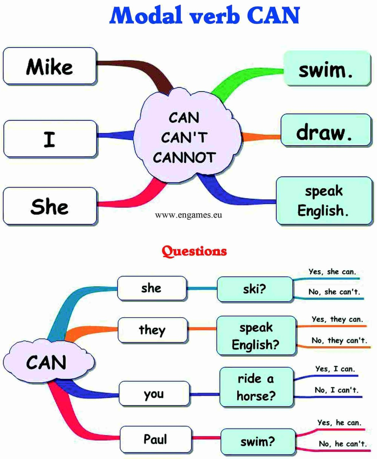 English Time Grammar
