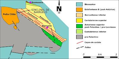 Estratotipo Barrueliense