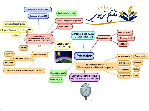 العدة التي يحتاجها كل استاذ لرسم الخرائط الذهنية