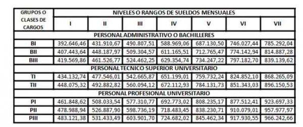 """Decreto N° 3.302 Gaceta oficial Nº 41.351: """"Escala General de Sueldos para Funcionarios Públicos de Carrera, de la Administración Pública Nacional"""""""