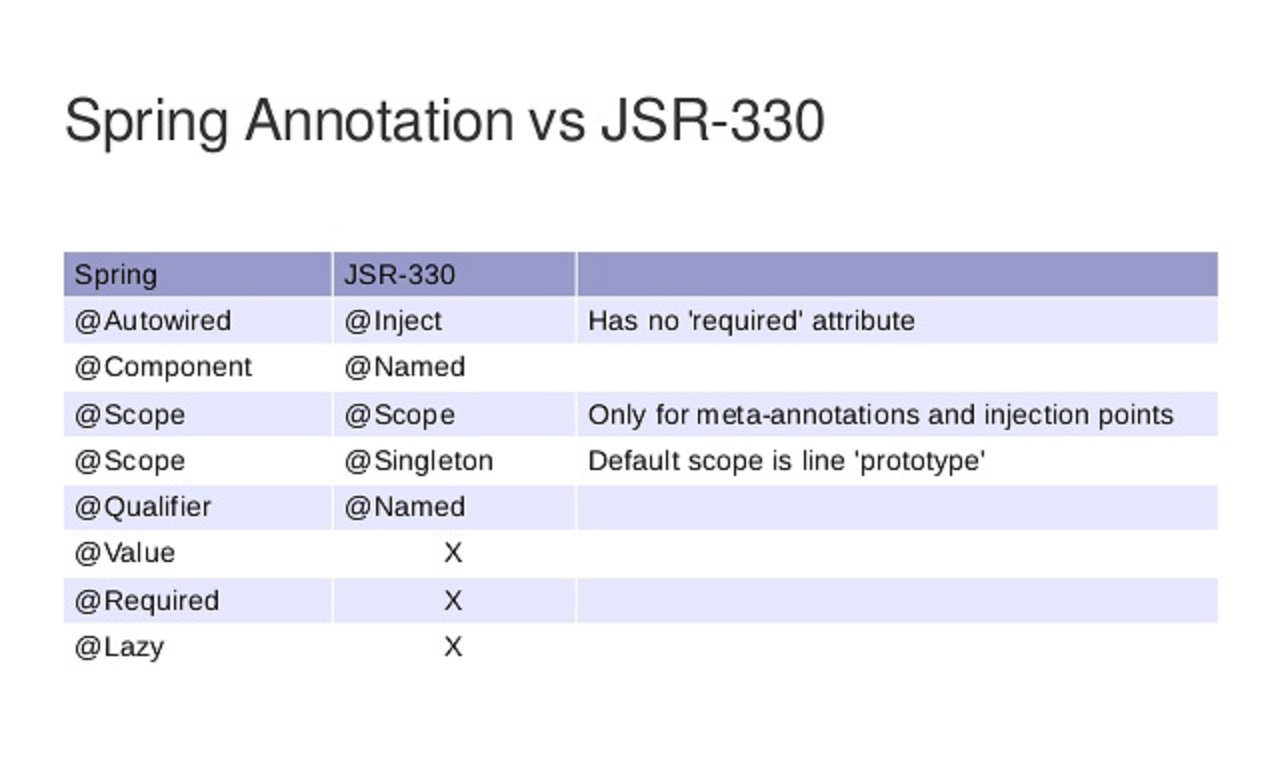 Difference Between Autowired And Inject Annotation In